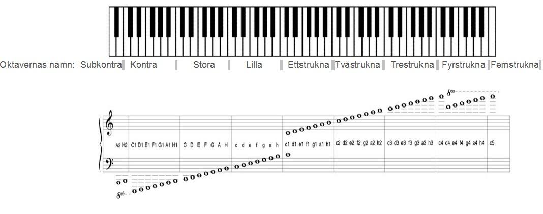 Klaviatur och oktaver